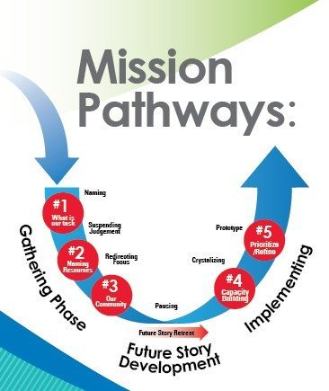Mission Pathways